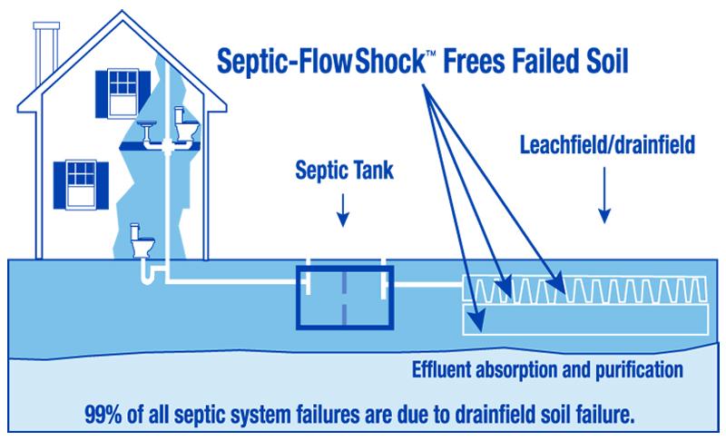 similiar septic tank drain field diagram keywords septic tank drain field diagram septic tank drain field diagram